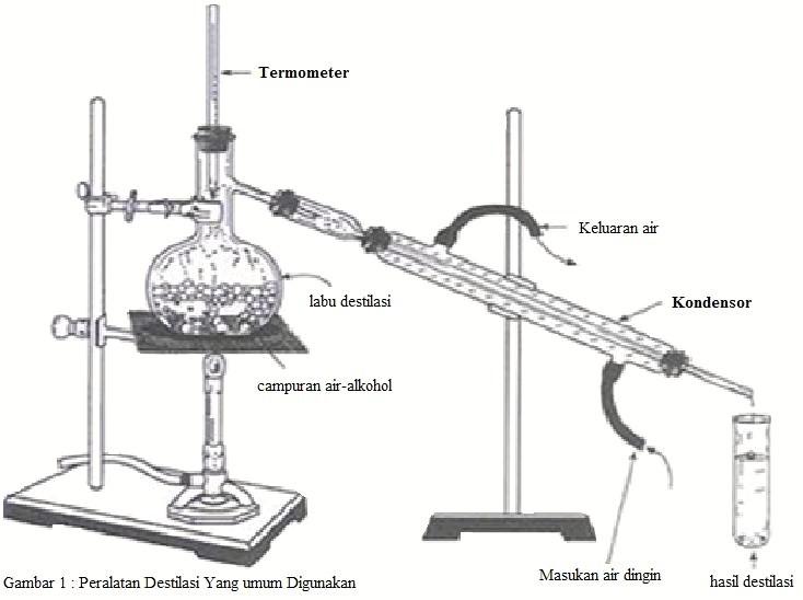 PERCOBAAN 1 ISOLASI MINYAK ATSIRI (Praktikum Kimia Organik