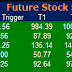 Most active future and option calls ( Pre Market Tips ) for 22 Feb 2016