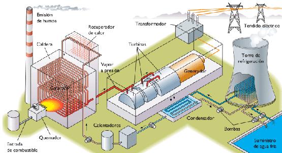 Energ 237 A Electrica Placaplaca Central T 233 Rmica