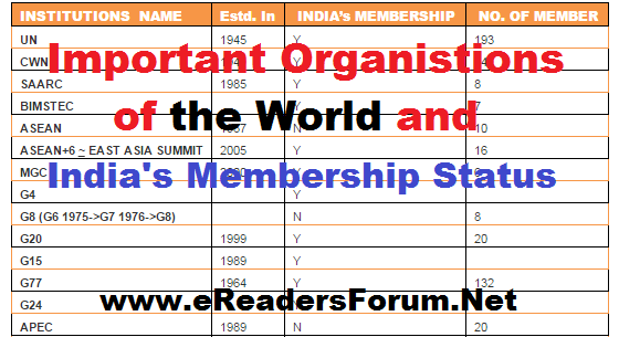 world-organisation-list