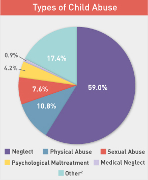 Child Abuse and Neglect Prevention