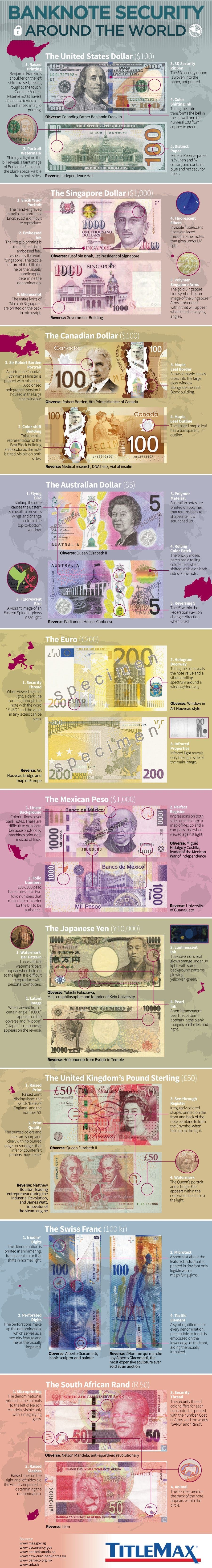 Banknote Security Around the World