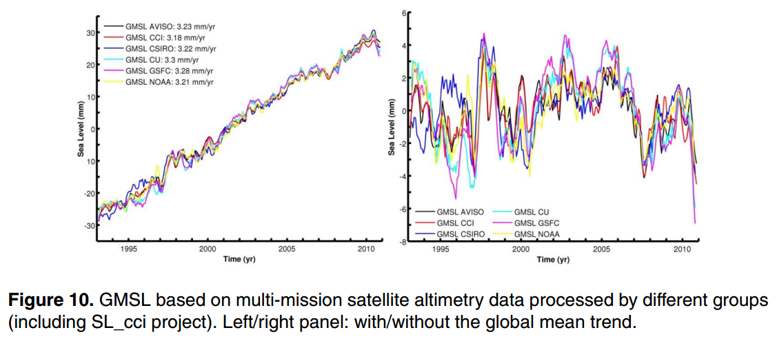 THE HOCKEY SCHTICK: New paper shows global sea level rise has