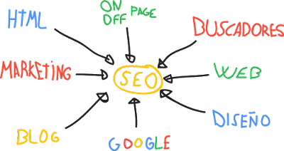 Las 5 mejores técnicas para mejorar el posicionamiento SEO de tu web.