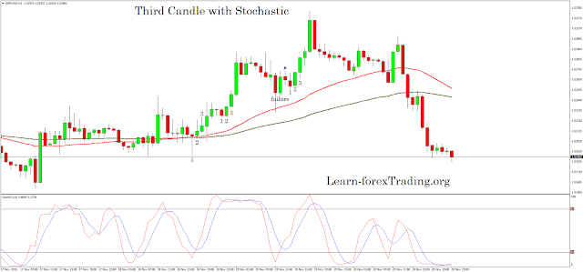 Third Candle with Stochastic