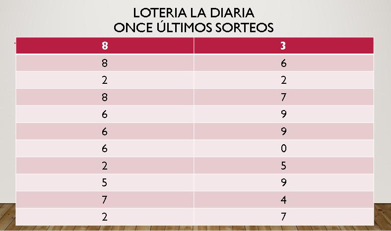Método De Dos Cifras Para Ganar La Lotería   Gana En La Lotería