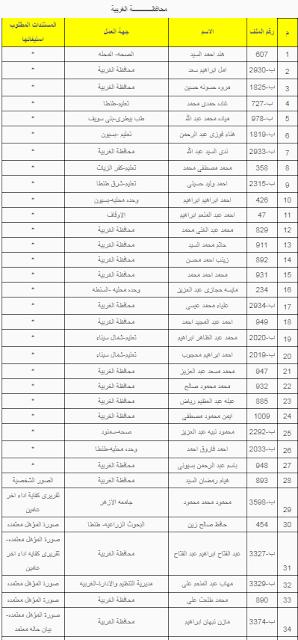 اسماء المقبولين فى مسابقة مصلحة الشهر العقارى 2019 محافظة الغربية