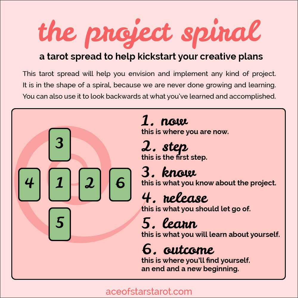 ace of stars: The Project Spiral: A Tarot Spread for Dreaming and