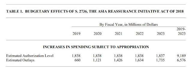 Chart Attribute: The estimated budgetary effect of S. 2736 Asia Reassurance Initiative Act of 2018 / Source: Congressional Budget Office (CBO) Cost Estimate,S. 2736 Asia Reassurance Initiative Act of 2018 (As reported by the Senate Committee on Foreign Relations on October 3, 2018)