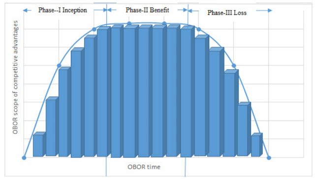 OBOR PHASES