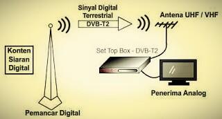 Mengenal TV Digital