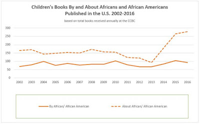 Graph showing children's book by and about African Americans