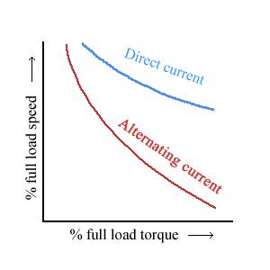 speed load characteristics universal motor