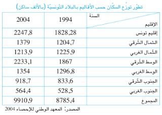 توزّع السكّان حسب الأقاليم بالبلاد التونسية - الموسوعة المدرسية