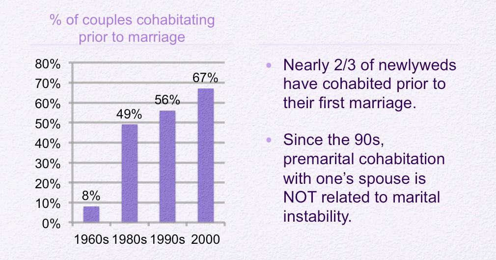 marriage and cohabitation changes in the Keywords: self-rated health marriage and cohabitation interracial  they also  imply major changes in the racial/ethnic composition of the.
