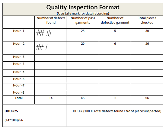 Quality inspection format for DHU