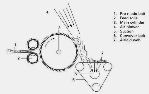 Airlaid Web Formation Technique ~ textile4home