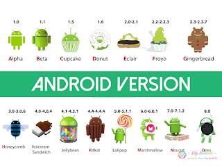 Daftar Nama Versi Android Sampai Yang Terbaru lengkap | Android 10.0 ?