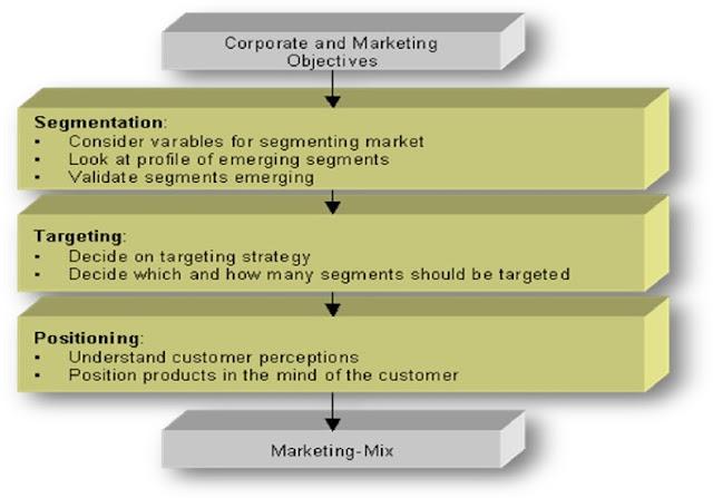 relationship between segmentation targeting and positioning