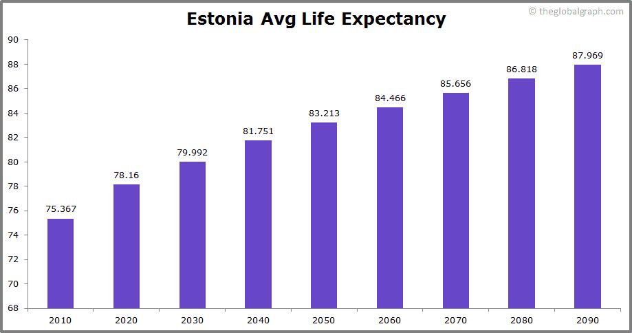 Estonia  Avg Life Expectancy