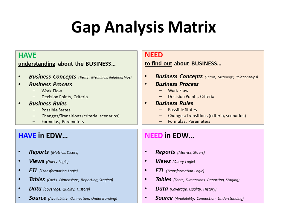personal gap analysis template - the intelligence in b i requirements analysis