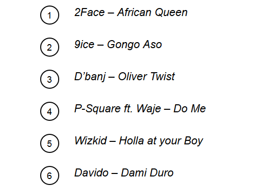1 MTV Africa Releases Their List Of Top 20 Greatest Naija Songs Of All Time