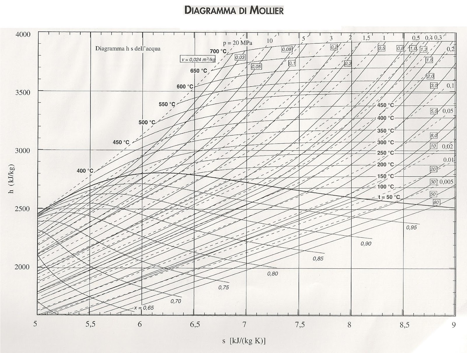 100+ Printable Steam Mollier Diagram English – yasminroohi