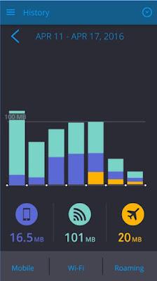 معرفة التطبيقات التي تستهلك الأنترنت ، التطبيقات التي تستهلك الأنترنت ، كيفية معرفة التطبيقات التي تستخدم الأنترنت على الأندرويد ، كيفية معرفة التطبيقات التي تستخدم الأنترنت على الآيفون