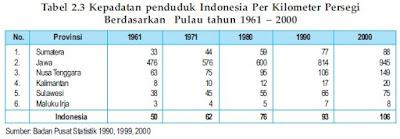 Perkembangan kepadatan penduduk sejak tahun 1961 sampai dengan tahun2000