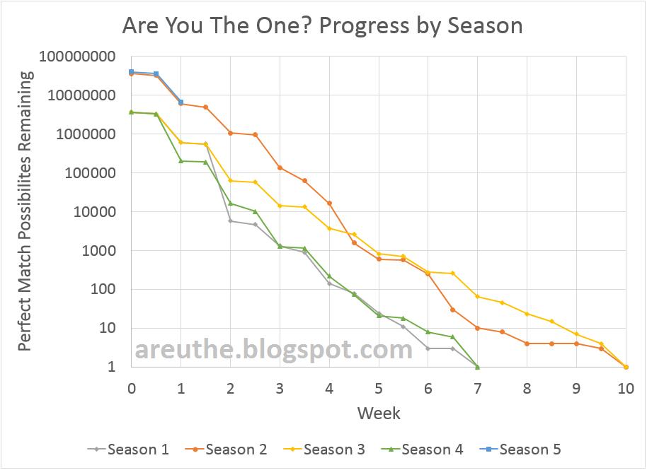 8.9 Matchmaking-Charts