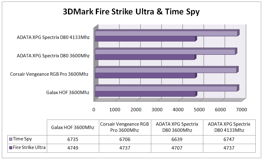 ADATA XPG Spectrix D80 16GB 3600Mhz Review ~ Computers and