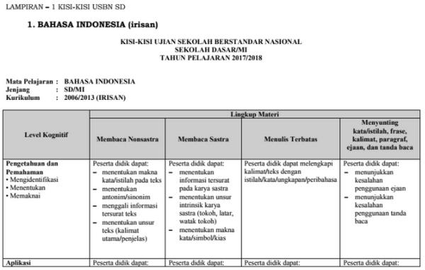 Kisi-kisi USBN SD/MI Tahun 2018 Resmi BSNP