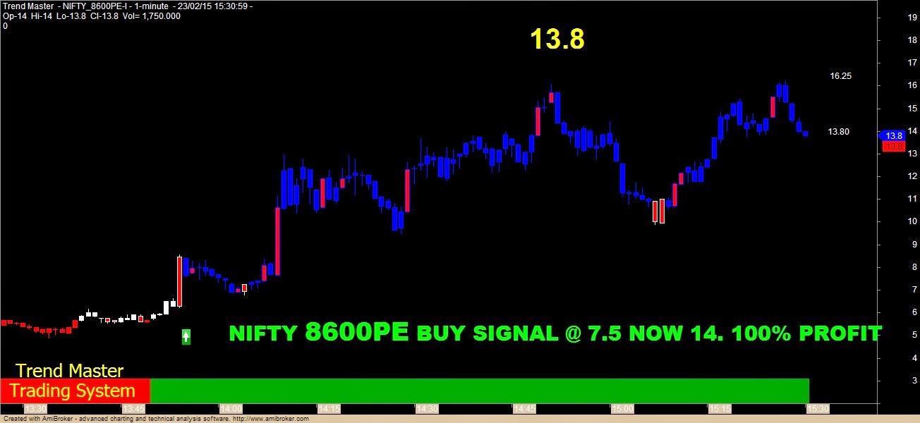 Trading strategies 2015