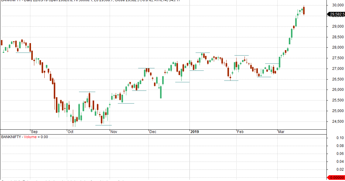 VFMDirect.in: BANKNIFTY daily and weekly charts