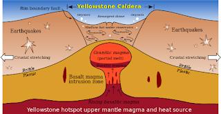 Caldera de Yellowstone