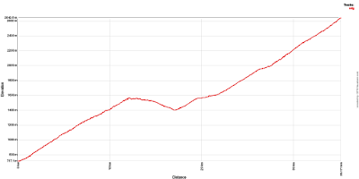 Col du Galibier from Saint Michel de Maurienne, elevation profile.