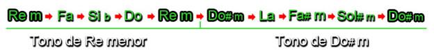 Diferentes Tipos de Modulación Musical