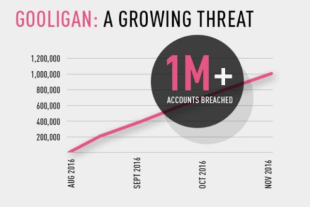 Lebih dari 1,3 juta akun Google terjangkit bug GOOLIGAN
