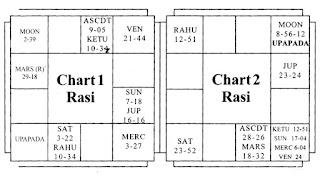 Upapada and Marriage-Chart 1