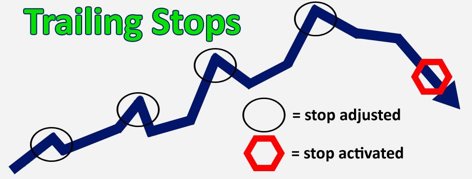 Trailing Stop гэж юу вэ?