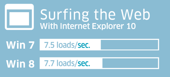 Surfing the Web is More to enjoy, its even As faster as Windows 7: Intelligent Computing
