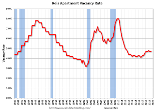 Reis: Apartment Vacancy Rate unchanged in Q3 at 4.7%