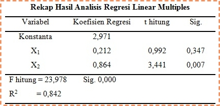 Rekap Hasil Analisis Regresi Linear Multiples