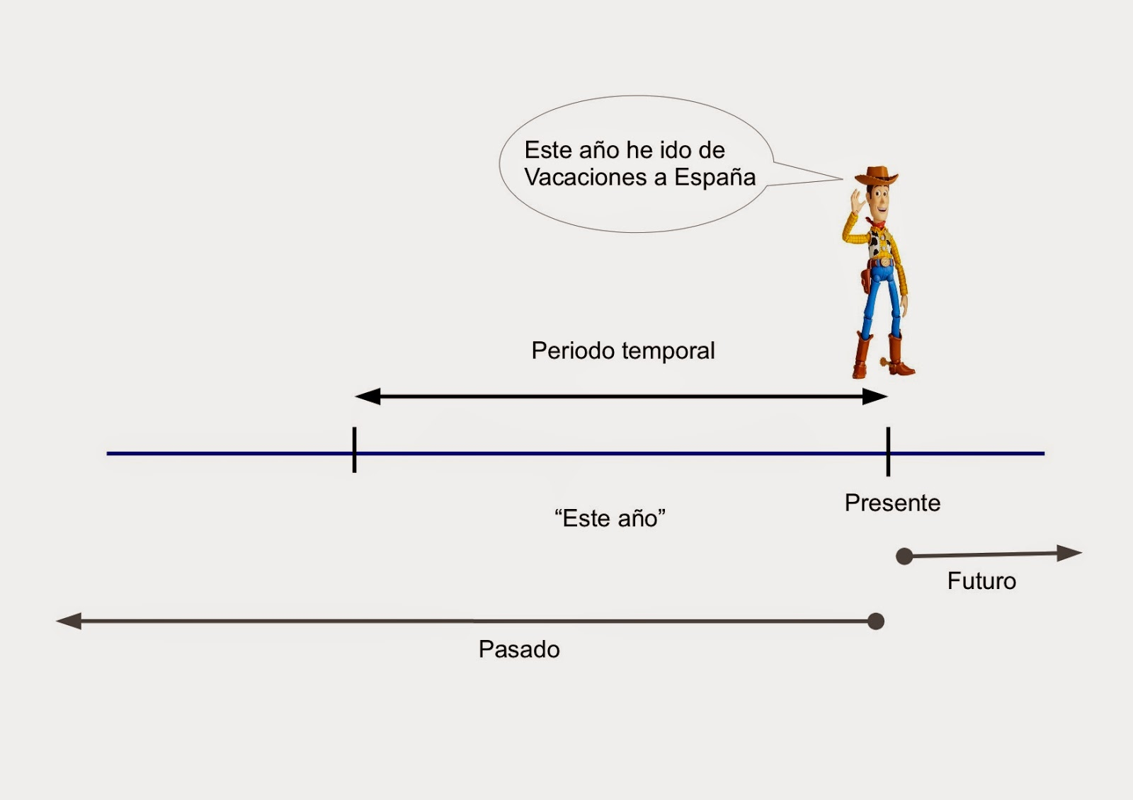 Teaching Spanish Los Pasados Preterito Perfecto