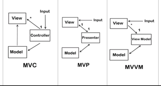 Mobile Cloud Computing :::: Ecosystems & Research: MVC ...