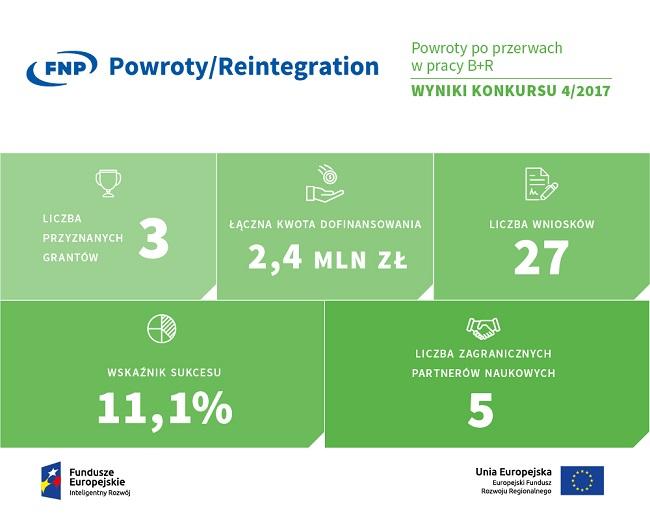 Wyniki konkursu POWROTY 4_2017-infografika - źródło FNP