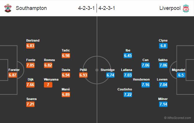Possible Lineups, Team News, Stats – Southampton vs Liverpool