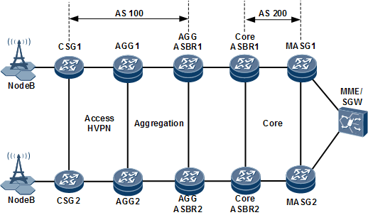 Example for Configuring Inter-AS Seamless MPLS+HVPN