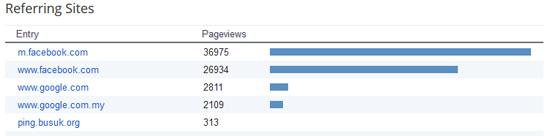 Sumber trafik tinggi untuk blog hasrulhassan.com