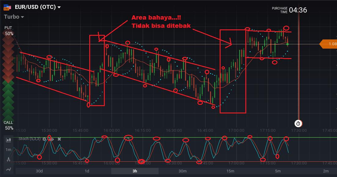 Strategi trading binary option